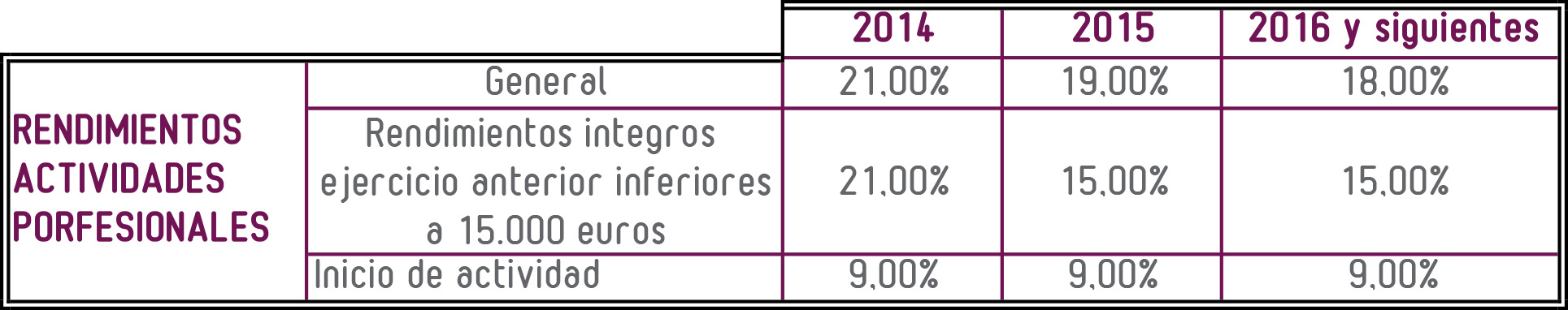 RETENCIONES ACTIVIDADES PROFESIONALES 2015