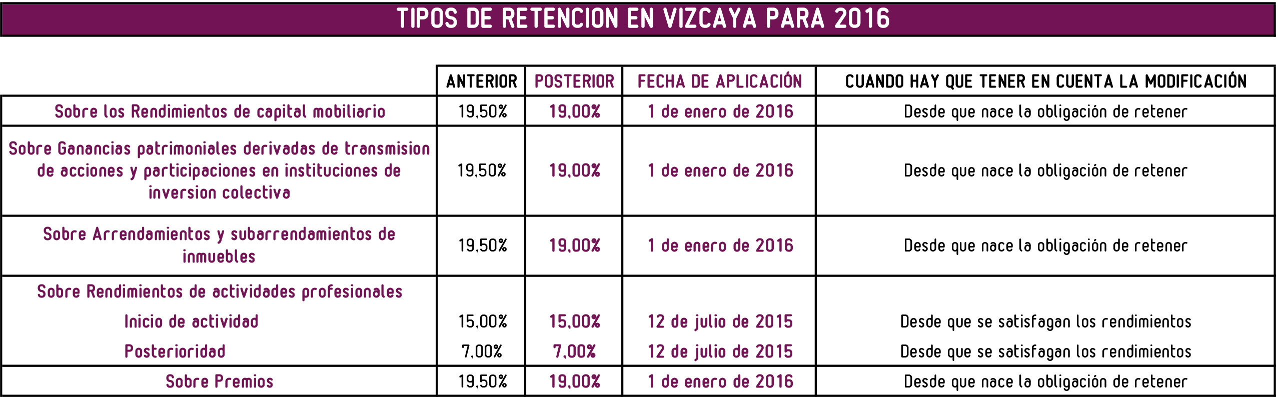 MODIFICACION TIPOS DE RETENCION VIZCAYA 2016